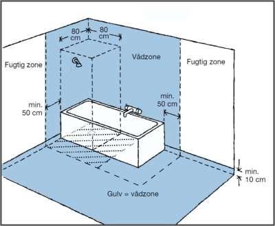 Vådrumszone i badeværelse